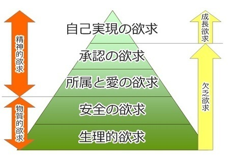 hierarchy-of-needs-plan.jpg